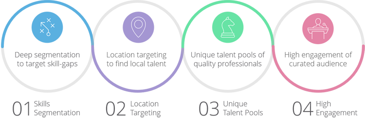 ... Job Sites (03) And Ridiculously High User Engagement (04) U2013 All Of  Which Translates Into Optimal Outcomes For Your Jobs And Employer Branding.